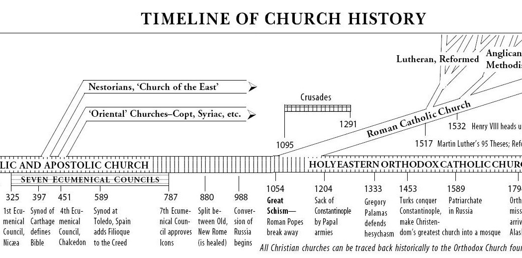 Problems in the early #CHURCH | Pentecostal Theology