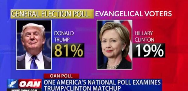 Donald Trump and the Evangelical Voters