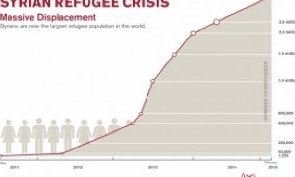 Toward a Pentecostal Solution to the Refugee Crises