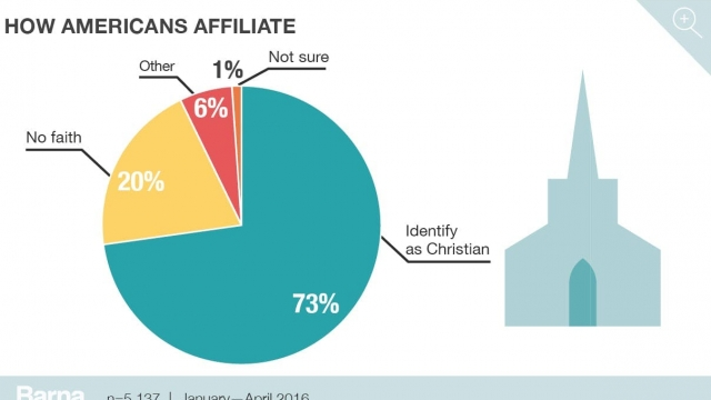 Barna Group: The State of the Church (2019)
