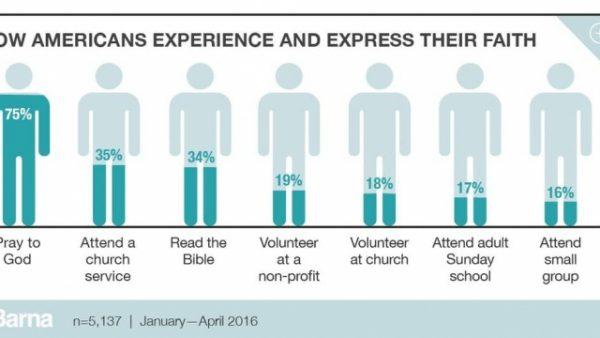 HOW Americans experience FAITH?