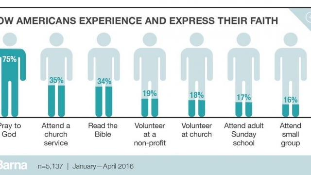 HOW Americans experience FAITH?