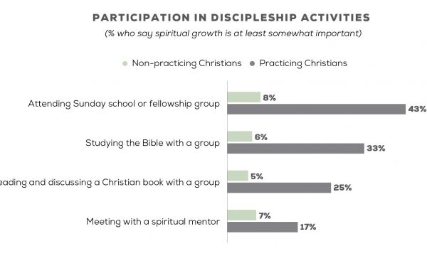 New Research on the State of Discipleship in AMERICA Today