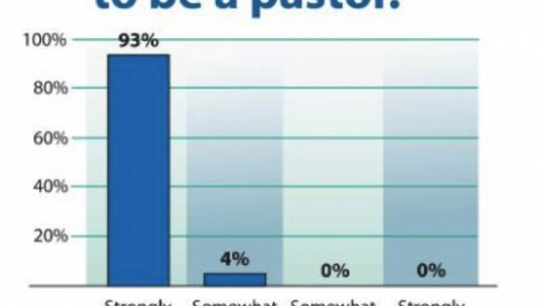 Stats say pastors are All Miserable and Want to Quit