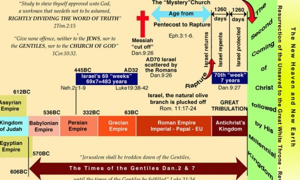 The BIG Picture of Bible PROPHECY