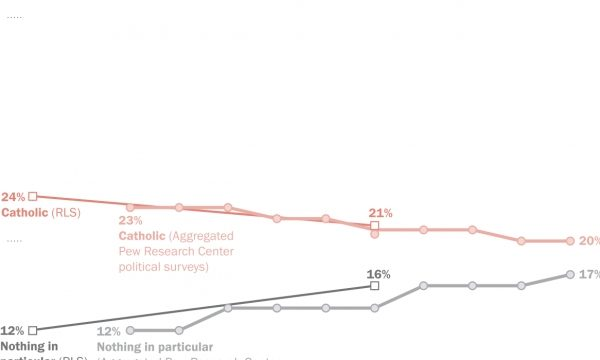 U.S. Decline of Christianity Continues at Rapid Pace