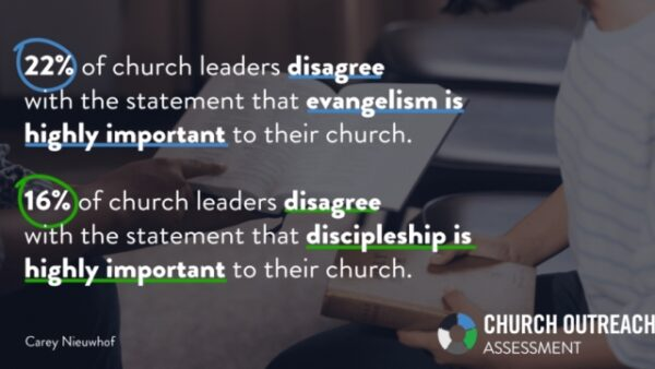22% of church leaders…