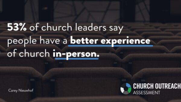 53% of church leaders…